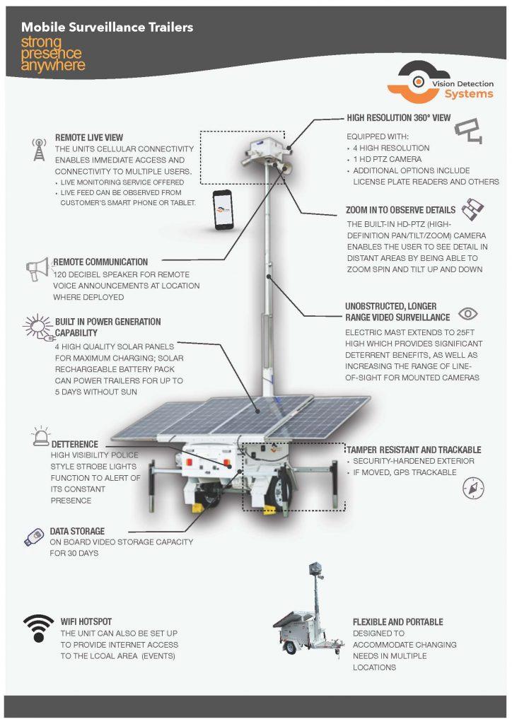 mobile surveillance security trailer